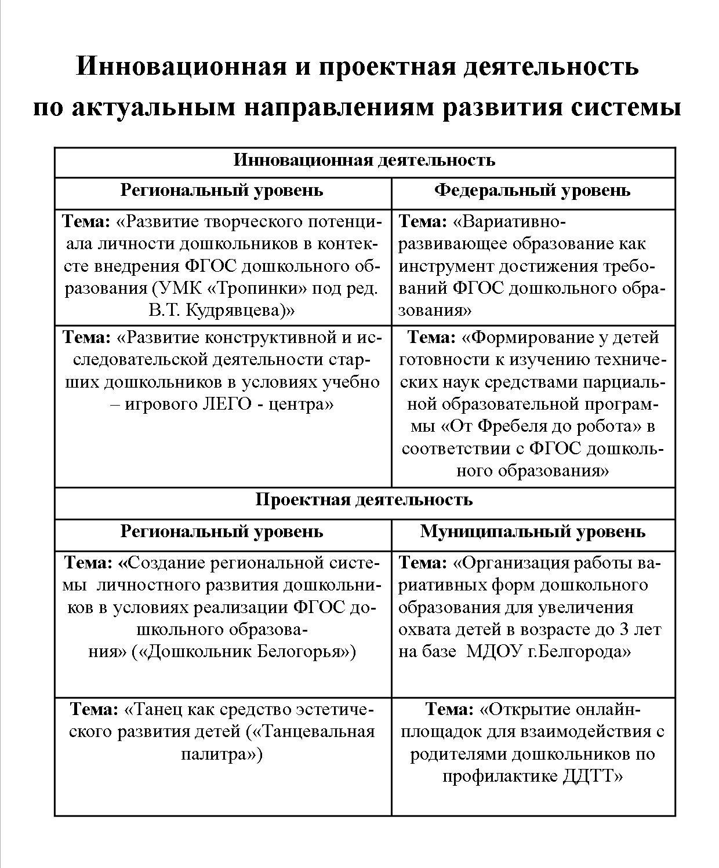 ин.деят. таблица